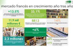 """Webinario """"Retos y Oportunidades del mercado ecológico en Francia"""""""