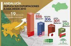 Andalucía duplica sus exportaciones a Asia desde 2010